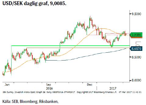 USD/SEK daglig graf, 9,0085.