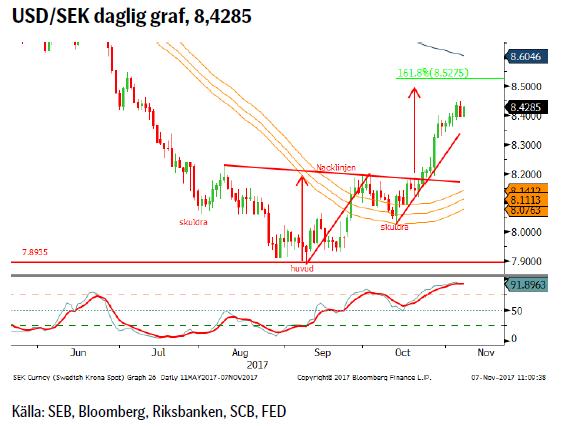 USD/SEK daglig graf, 8,4285