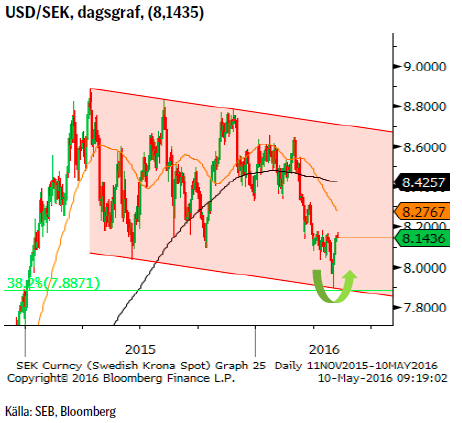 USD/SEK, dagsgraf, (8,1435)