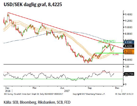 USD/SEK daglig graf, 8,4225