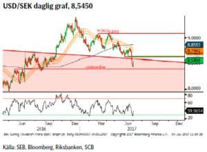 USD/SEK daglig graf, 8,5450