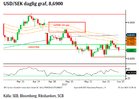 USD/SEK daglig graf, 8,6900