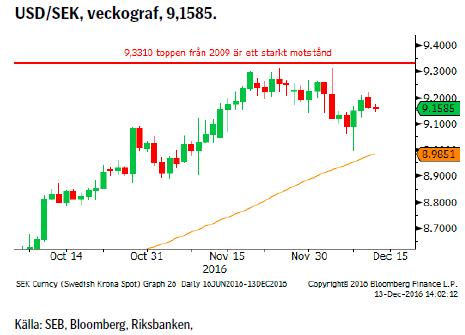 USD/SEK, veckograf, 9,1585.