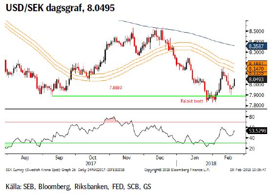 USD/SEK dagsgraf, 8.0495