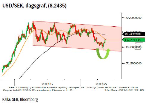 USD/SEK, dagsgraf, (8,2435)