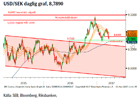 USD/SEK daglig graf, 8,7890