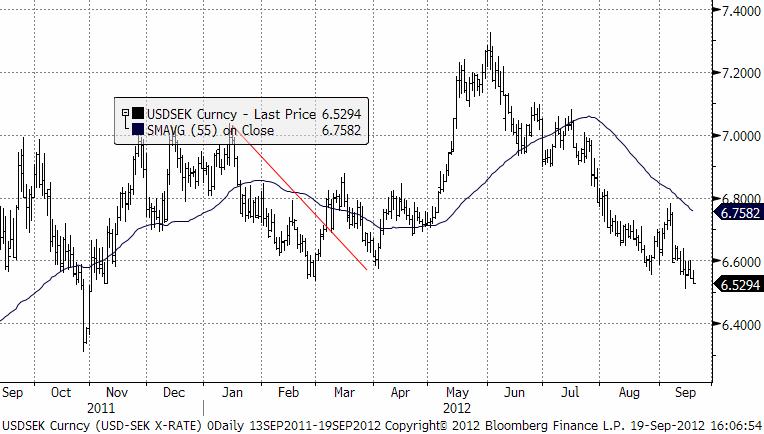 USD SEK - Dollarn befinner sig på en kursnivå med gott om stöd