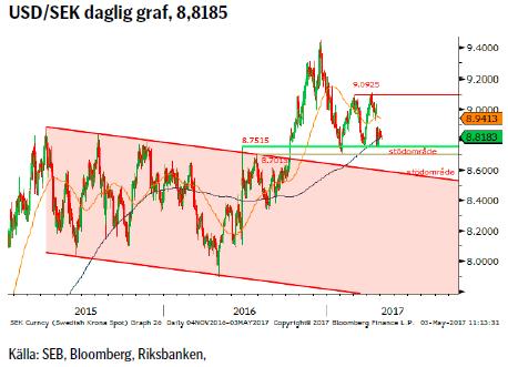 USD/SEK daglig graf, 8,8185