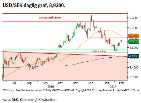 USD/SEK daglig graf, 8,9200.
