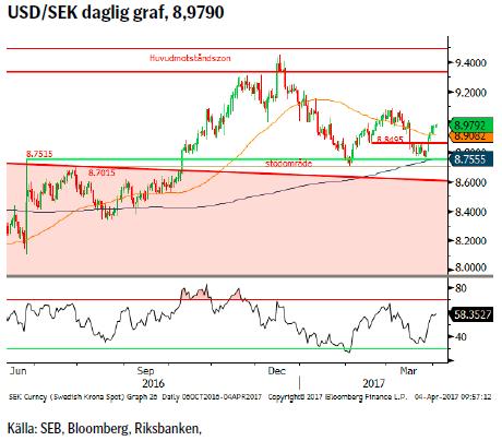 USD/SEK daglig graf, 8,9790
