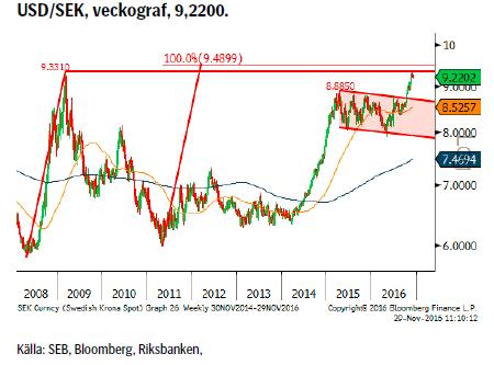 USD/SEK, veckograf, 9,2200.