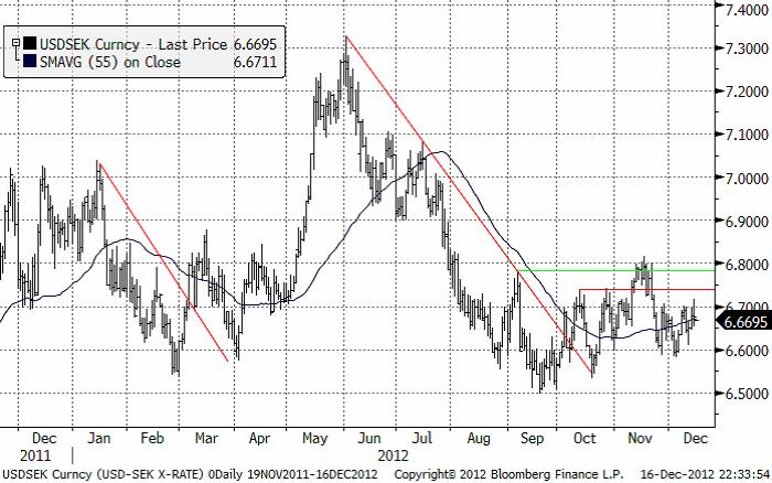 USD SEK handlas sidledes - Valuta