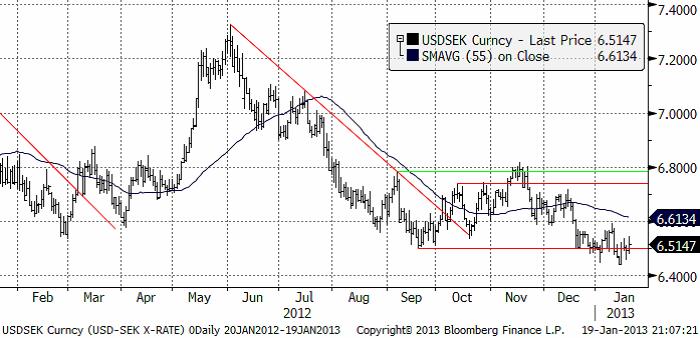 USD SEK valutadiagram