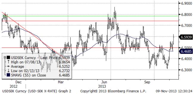 USD SEK x-rate