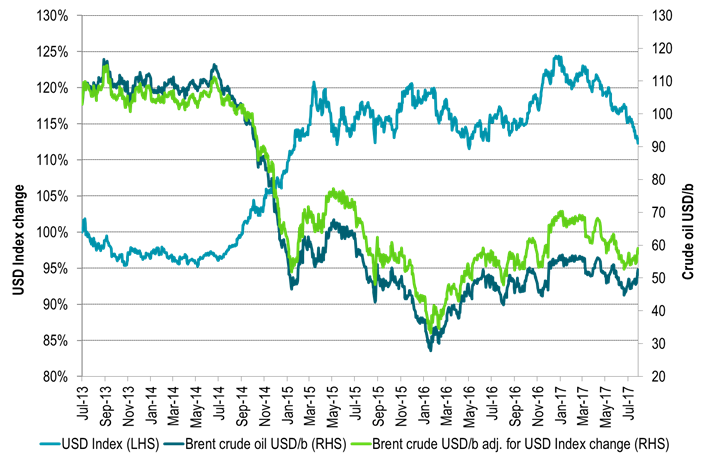 If we had had USD weakness as in 2014 we should nominally have had an oil price of close to $60/b
