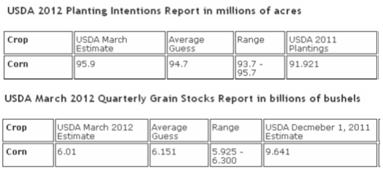 USDA 2012 planting intentions for corn