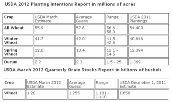 USDA 2012 planting intentions report