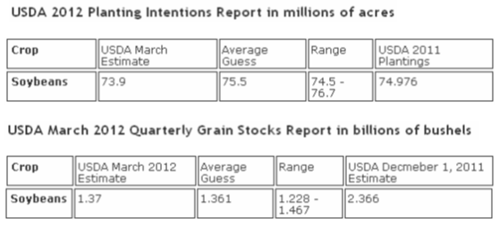 USDA 2012 planting intentions - Soybeans