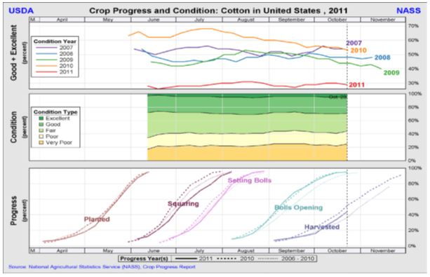 USDA Cotton crop report 2011
