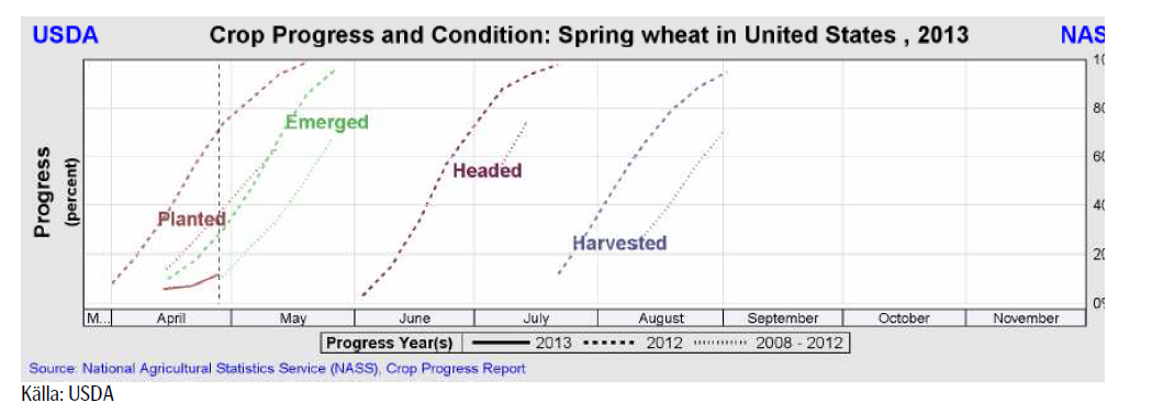 USDA crop condition and progress - Vårvete