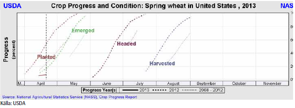 USDA crop progress and condition