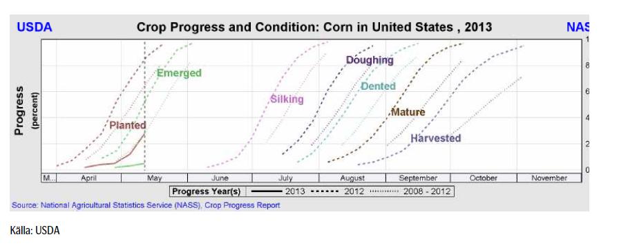 USDA crop progress
