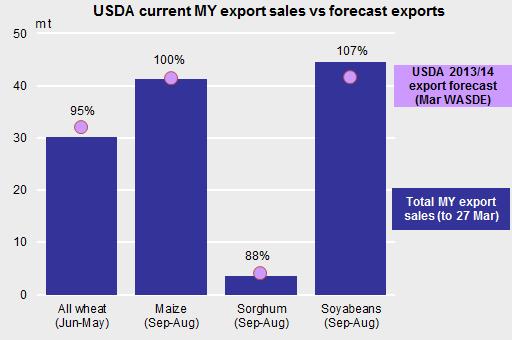 USDA - Export