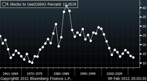 Graf från USDA över lager av majs