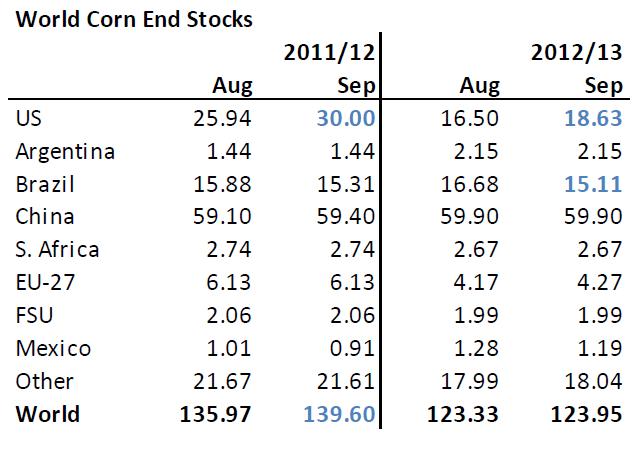 USDA-prognos för majslager 2012/2013