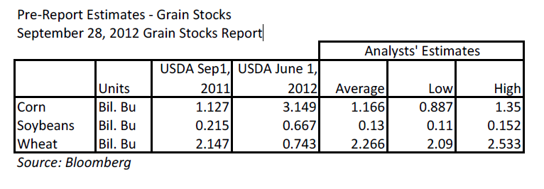 USDA stocks report