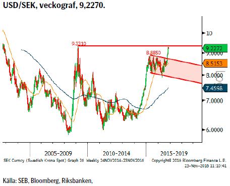 USD/SEK, veckograf, 9,2270.