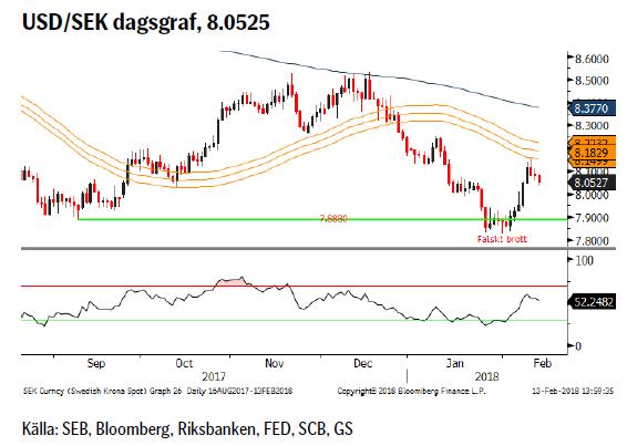 USD/SEK dagsgraf, 8.0525