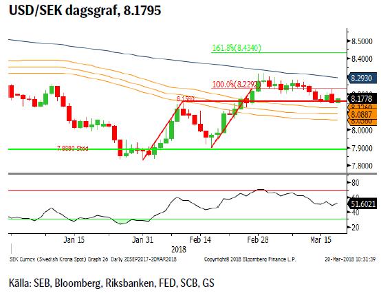USD/SEK dagsgraf, 8.1795