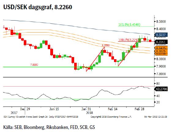 USD/SEK dagsgraf, 8.2260
