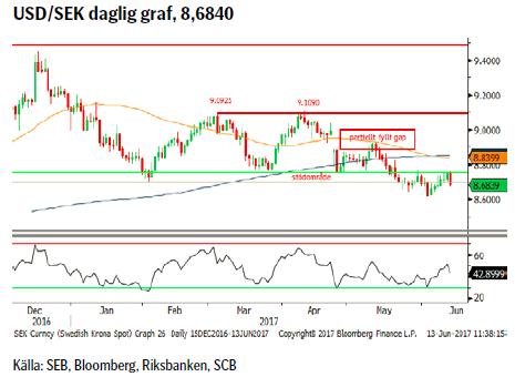 USD/SEK daglig graf, 8,6840