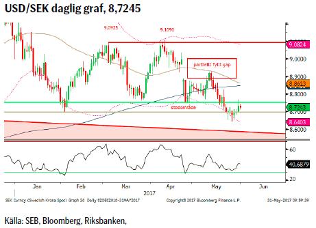 USD/SEK daglig graf, 8,7245