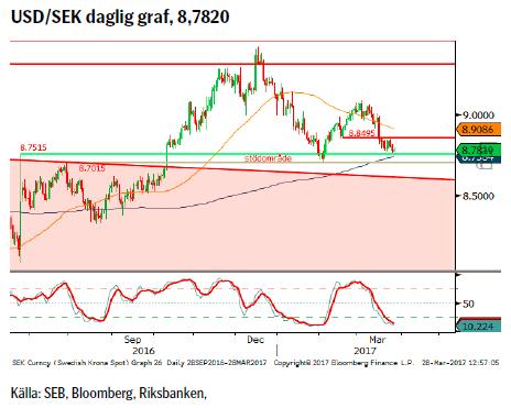 USD/SEK daglig graf, 8,7820