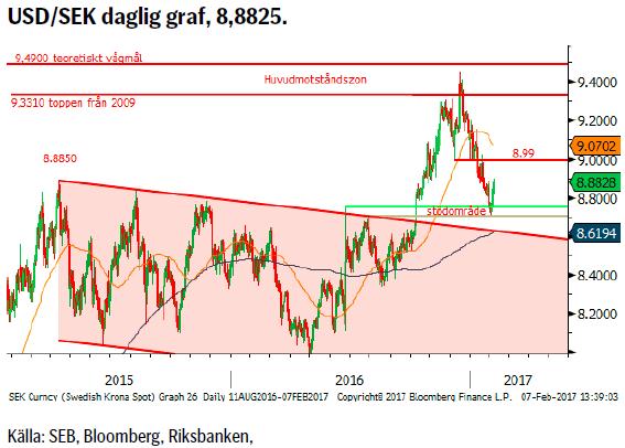 USD/SEK daglig graf, 8,8825.
