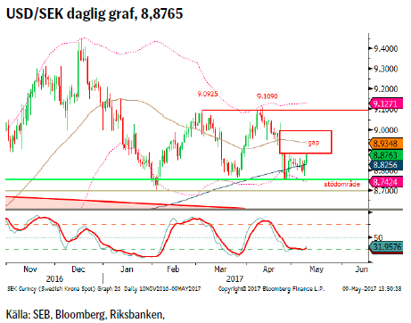 USD/SEK daglig graf, 8,8765