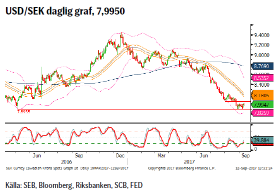 USD/SEK daglig graf, 7,9950