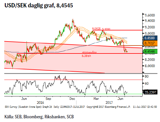 USD/SEK daglig graf, 8,4545