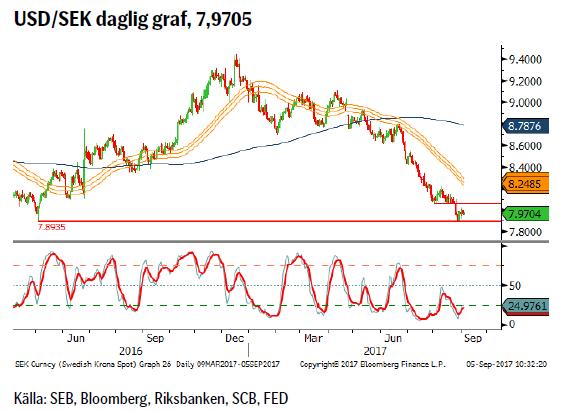 USD/SEK daglig graf, 7,9705