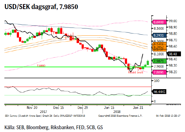 USD/SEK dagsgraf, 7.9850
