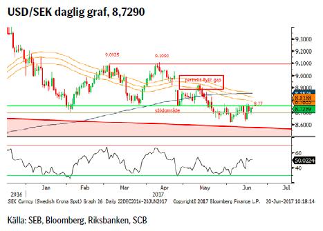 USD/SEK daglig graf, 8,7290