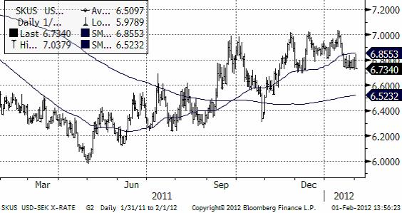 USDSEK - Valuta - Prisdiagram den 1 februari 2012
