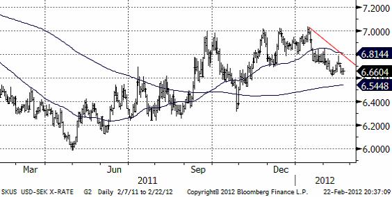 USDSEK - Valutadiagram den 23 februari 2012