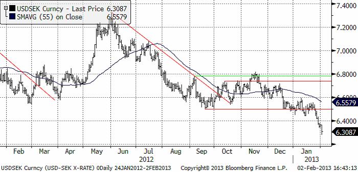 USDSEK Valutaprognos 4 februari