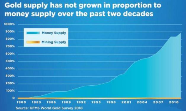 Utbudet av guld har inte ökat med penningmängden