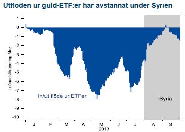 Utflöden från guld-ETF-fonder har avstannat