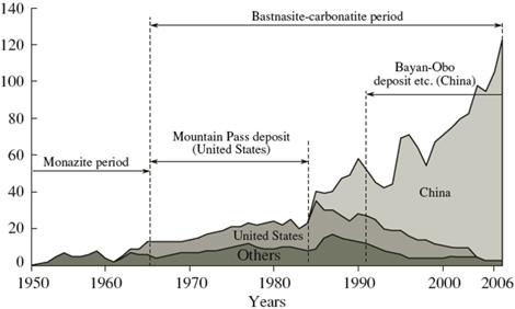 Utveckling av dominans över sällsynta jordartsmetaller